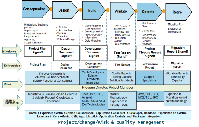 Product life cycle management windchill support pdm plm for Product design and development consultancy