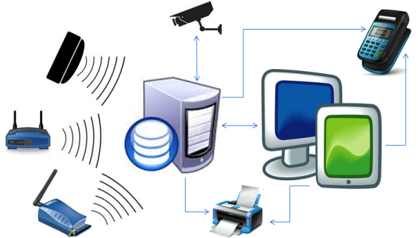 System integration, Embedded systems, GPRS, GPS, RFID